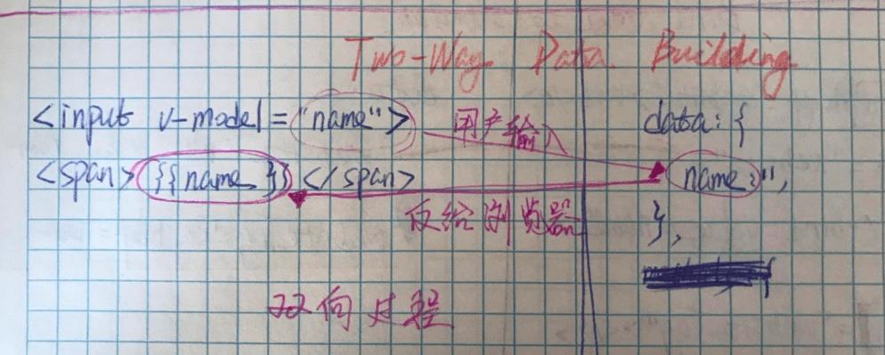 Vue 快速学习の自己整理的基本语法速查