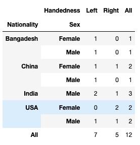 Pandas 基础(13) - Crosstab 交叉列表取值