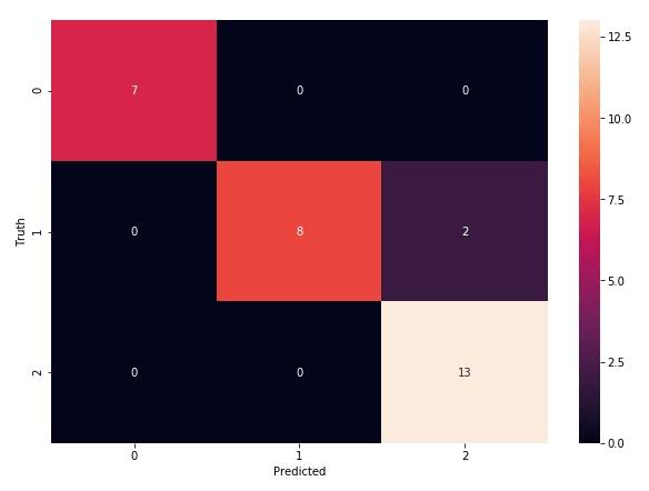 Machine Learning (6) - 关于 Logistic Regression (Multiclass Classification) 的小练习