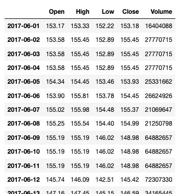 Pandas 基础(15) - date_range 和 asfreq