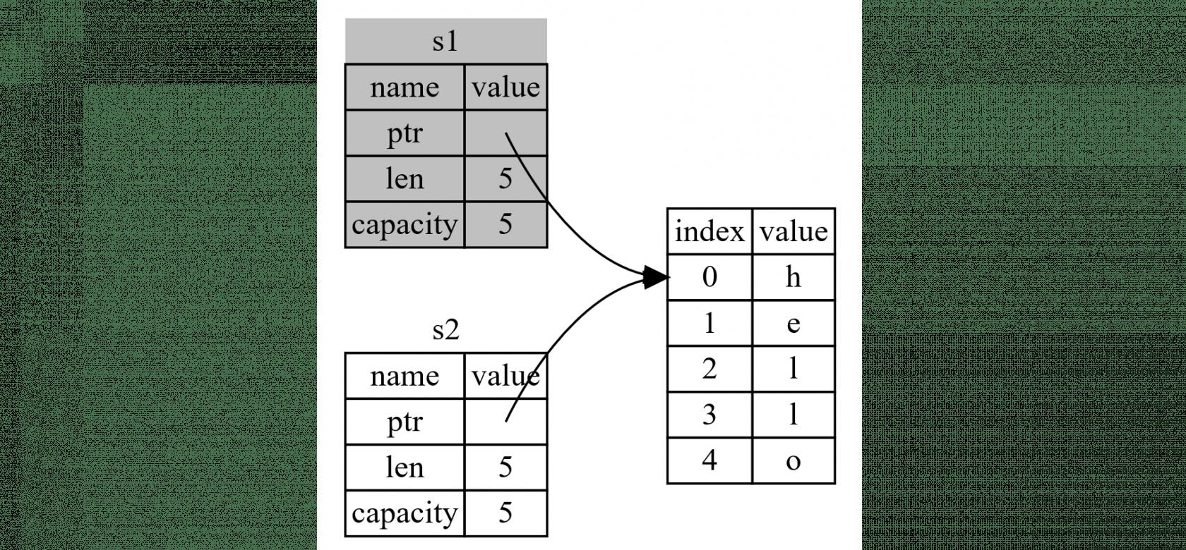 图 4-4:`s1` 无效之后的内存表现
