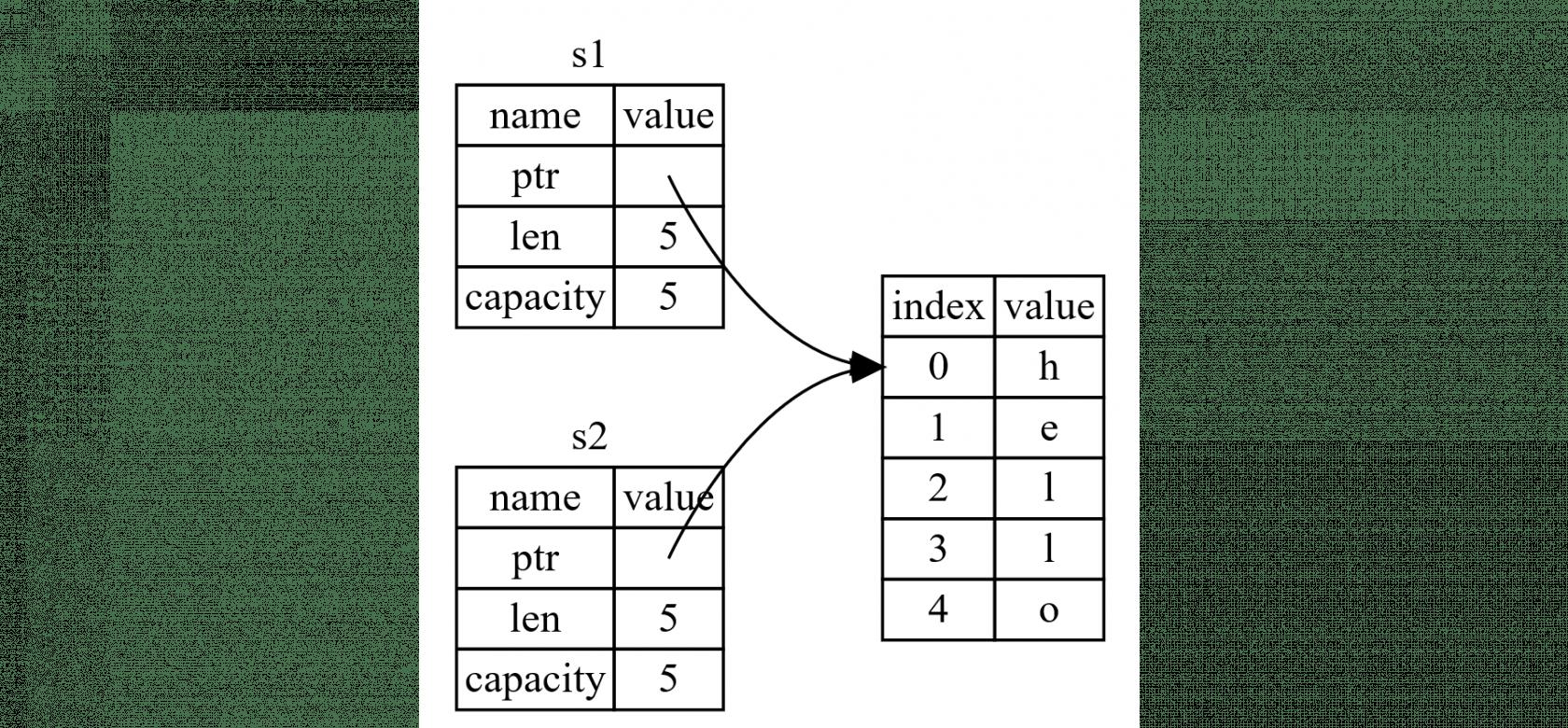 图 4-2:变量 `s2` 的内存表现
