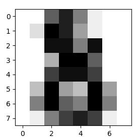 Machine Learning (8) - Logistic Regression (Multiclass Classification)