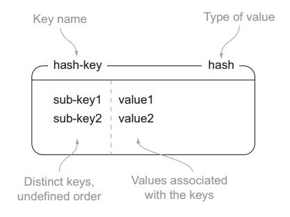 Redis In Action 笔记(一):基本数据类型及其操作