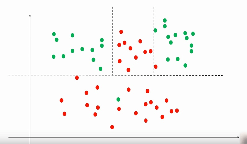 Machine Learning (10) - Decision Tree