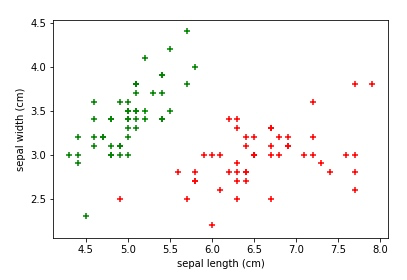 Machine Learning (12) - Support Vector Machine (SVM)