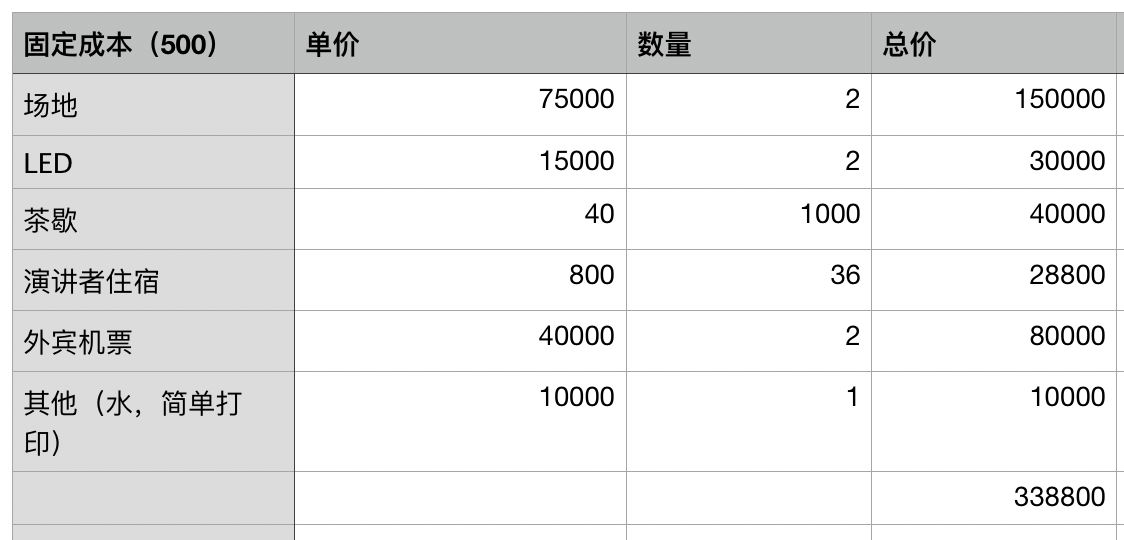 Laravel Conf China 2019 大会因报名人数无法达到场地要求而取消