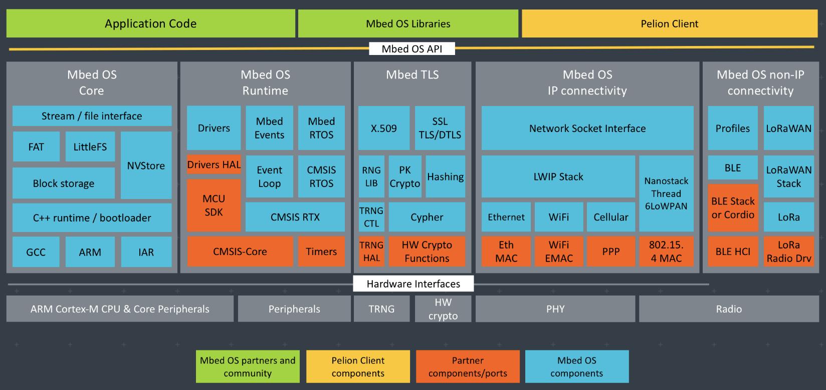 物联网【项目开发】开源系统开发