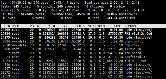 Linux常用命令之top命令详解