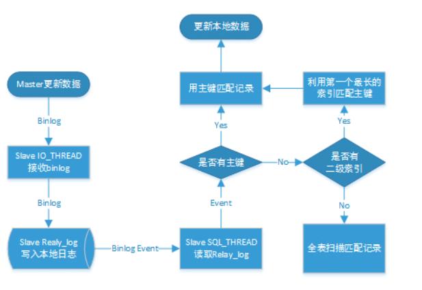 (实战)基于Docker的Mysql主从复制搭建(真正弄懂)