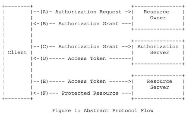 微服务架构下的鉴权,怎么做更优雅