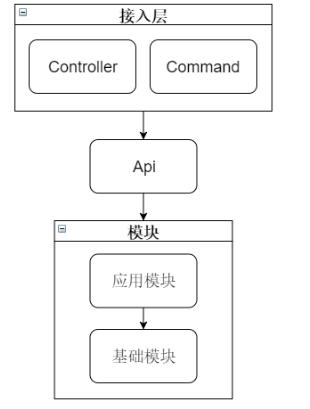 总结一下基于lumen框架的项目架构