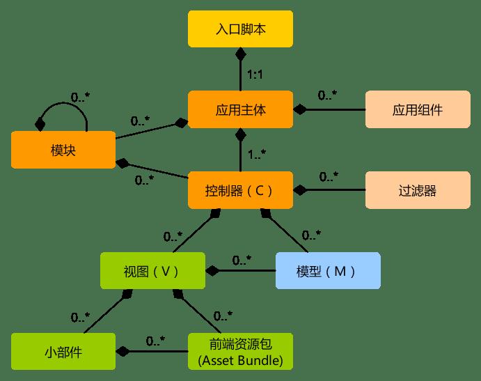 Yii2 应用的静态结构