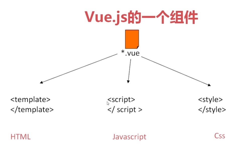 某课网「vue.js 入门基础」课程札记