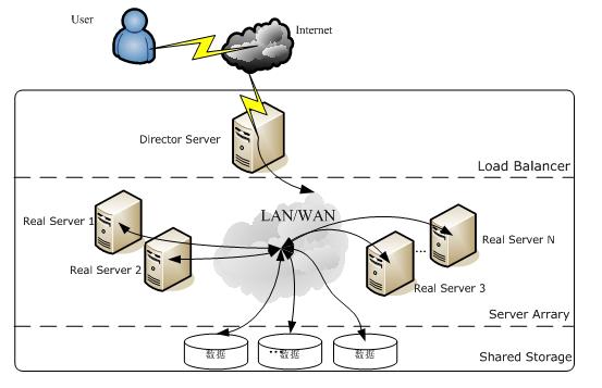 Linux LVS 负载均衡