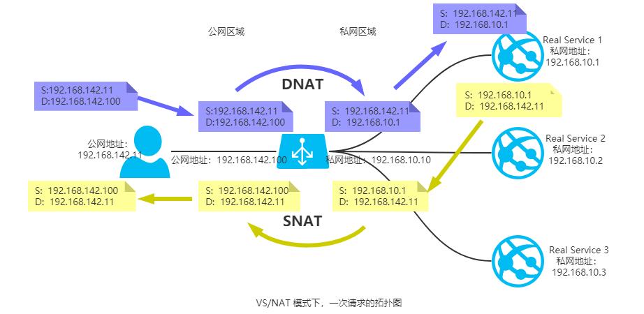 LVS 负载均衡之 VS/NAT 模式
