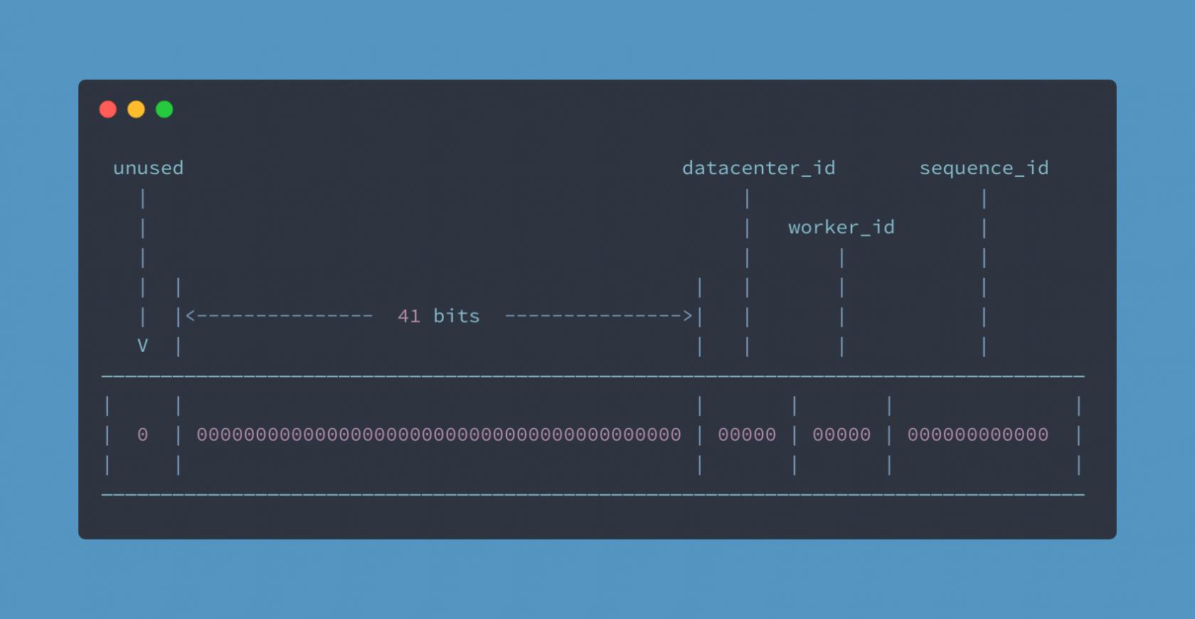 基于雪花算法的 PHP ID 生成器