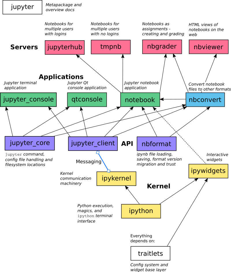 Jupyter Family Toolkits relationships