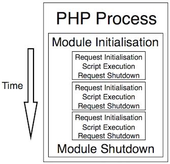 PHP生命周期(图片来源:PHP Internals)