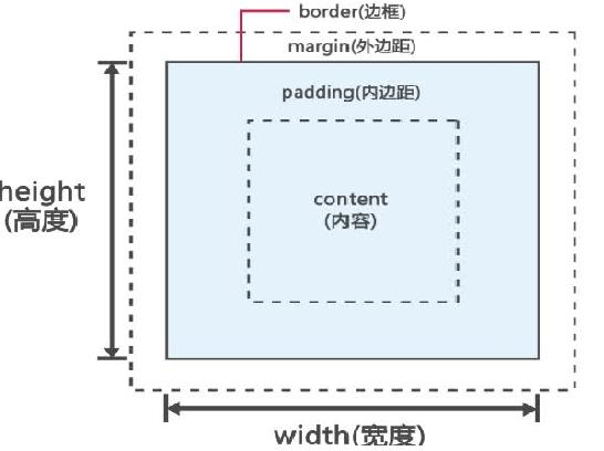 CSS 盒子模型