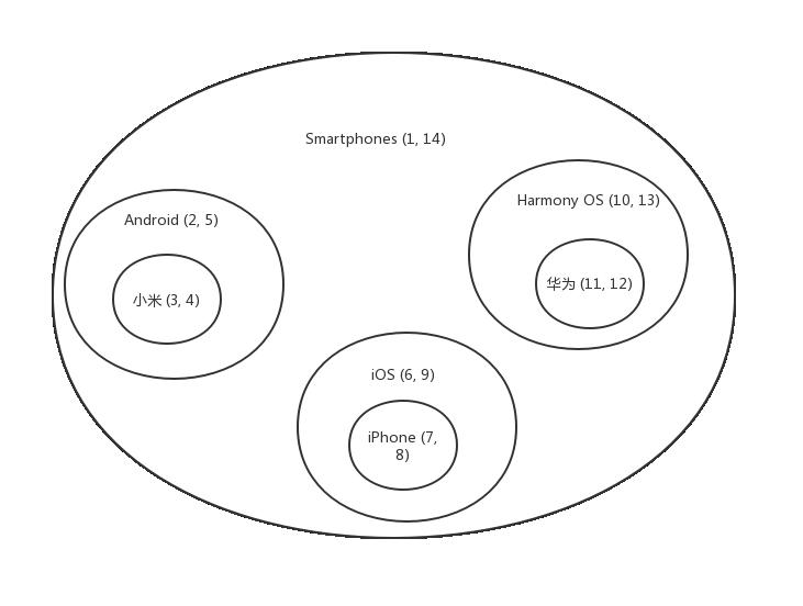 树状数据结构存储方式