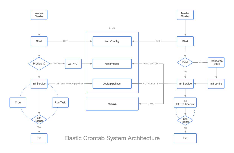 基于 Golang 开发的分布式定时任务管理系统