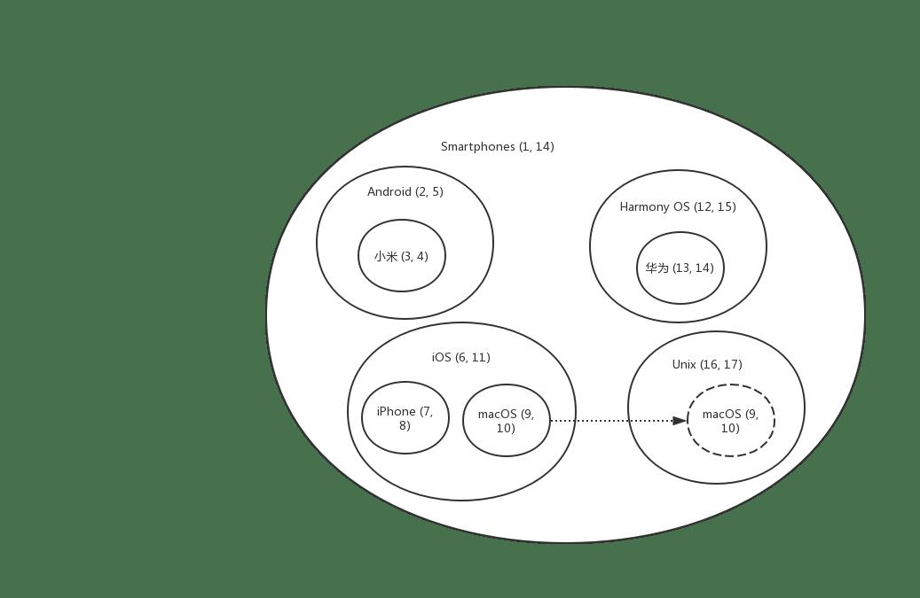 树状数据结构存储方式—— CUD 篇