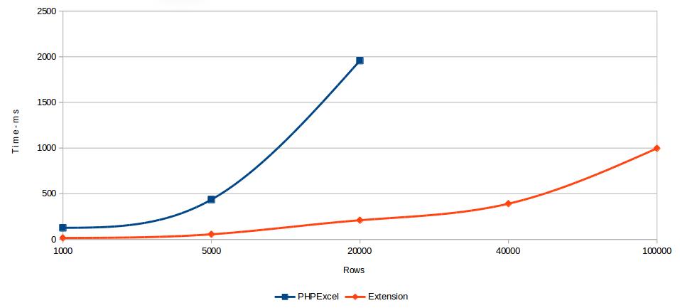 PHP 高性能 Excel 扩展 1.2.7 发布