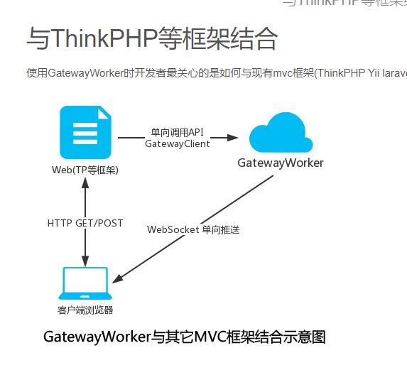 有没有用过workeman的GatewayWorker的?现在有个问题请教下大家