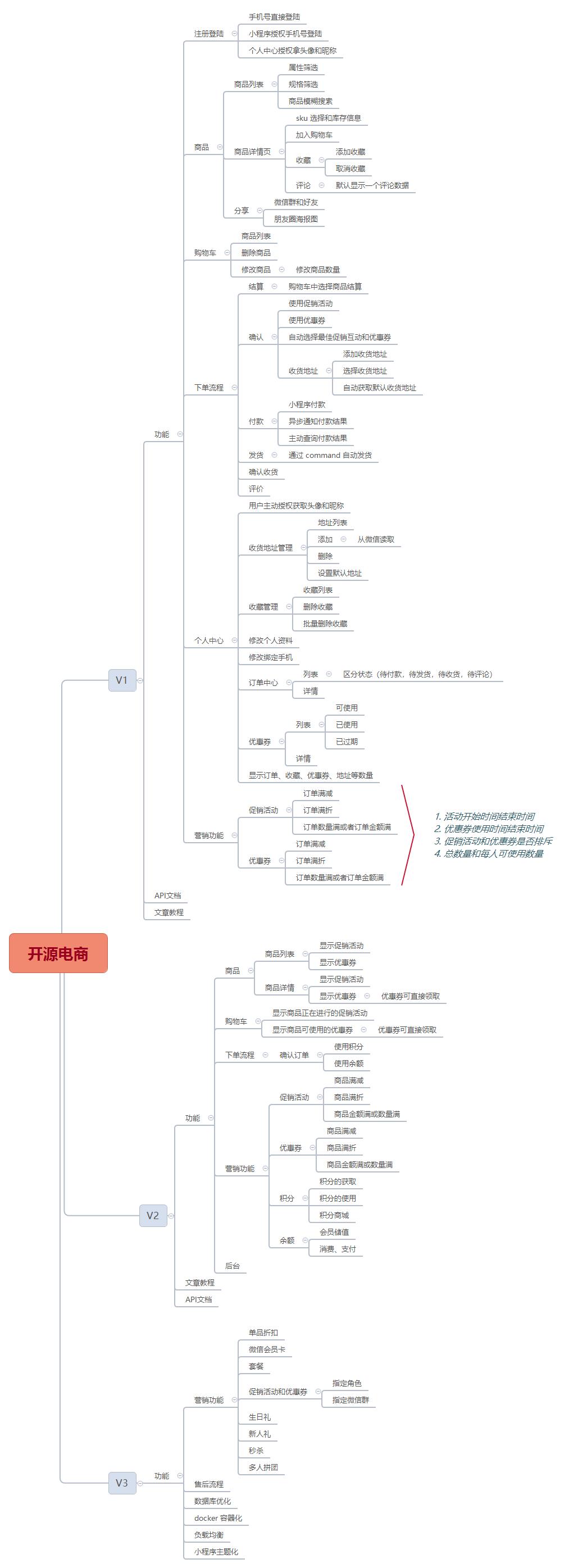 开源电商计划