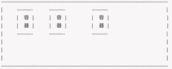 教程:Docker_02 核心概念