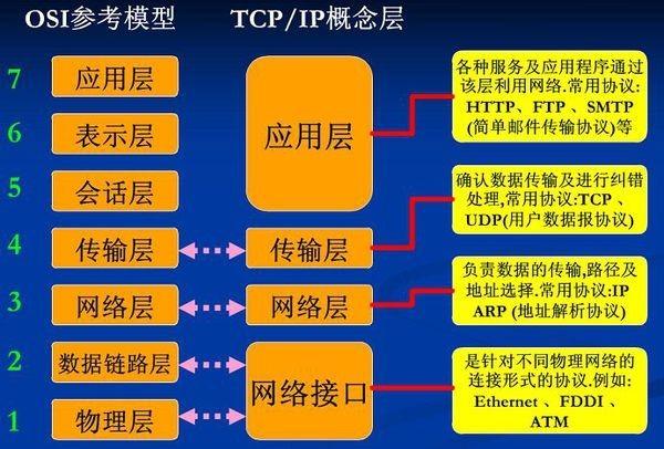 OSI 七层网络模型和 TCP/IP 四层网络模型的对比