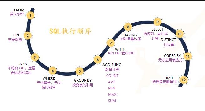 SQL 查询语句的执行顺序解析