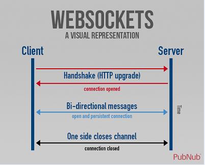 老司机带你实现Websocket协议