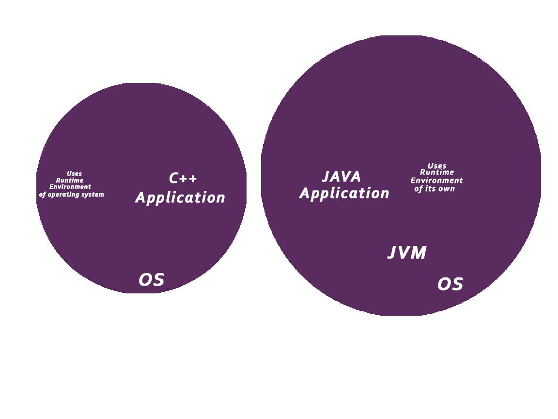 如何保护Java