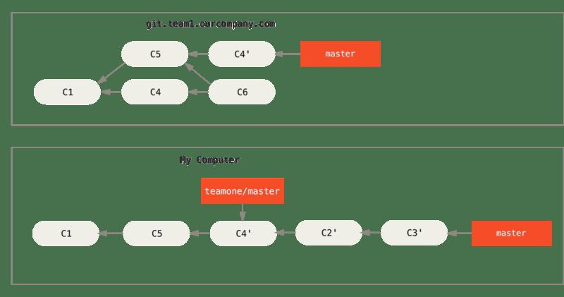 在一个被变基然后强制推送的分支上再次执行变基。
