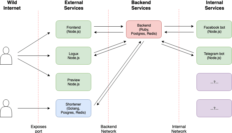 Overall Amplifr's services map