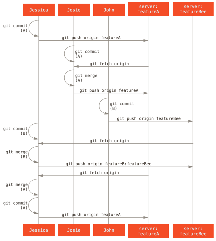 这种管理团队工作流程的基本顺序。