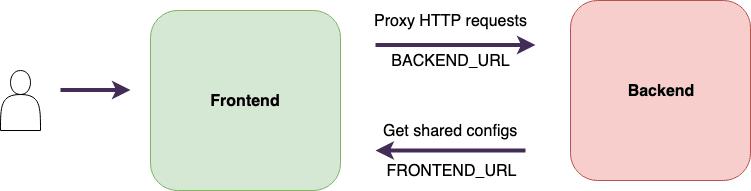 Frontend-backend integration