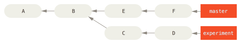 Example history for range selection.