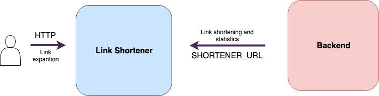 Link shortener server integration with backend