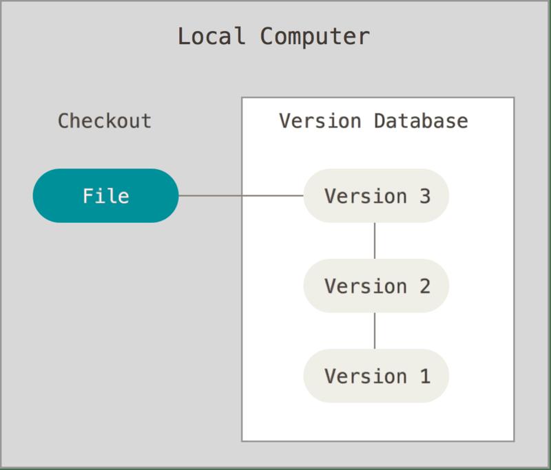 1.1 关于版本控制