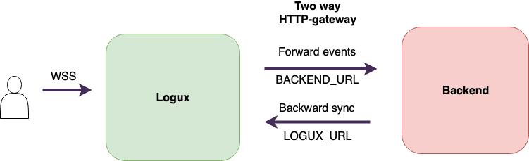Logux-backend integration