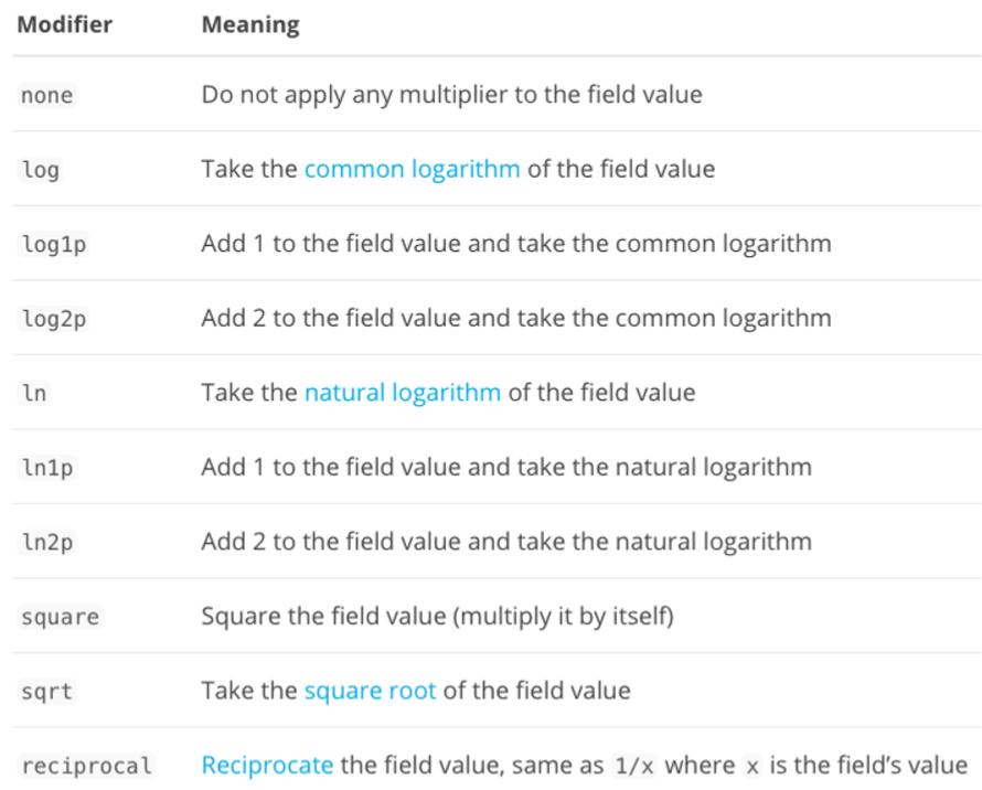 ES 笔记二十五:综合排序 Function Score Query 优化算分