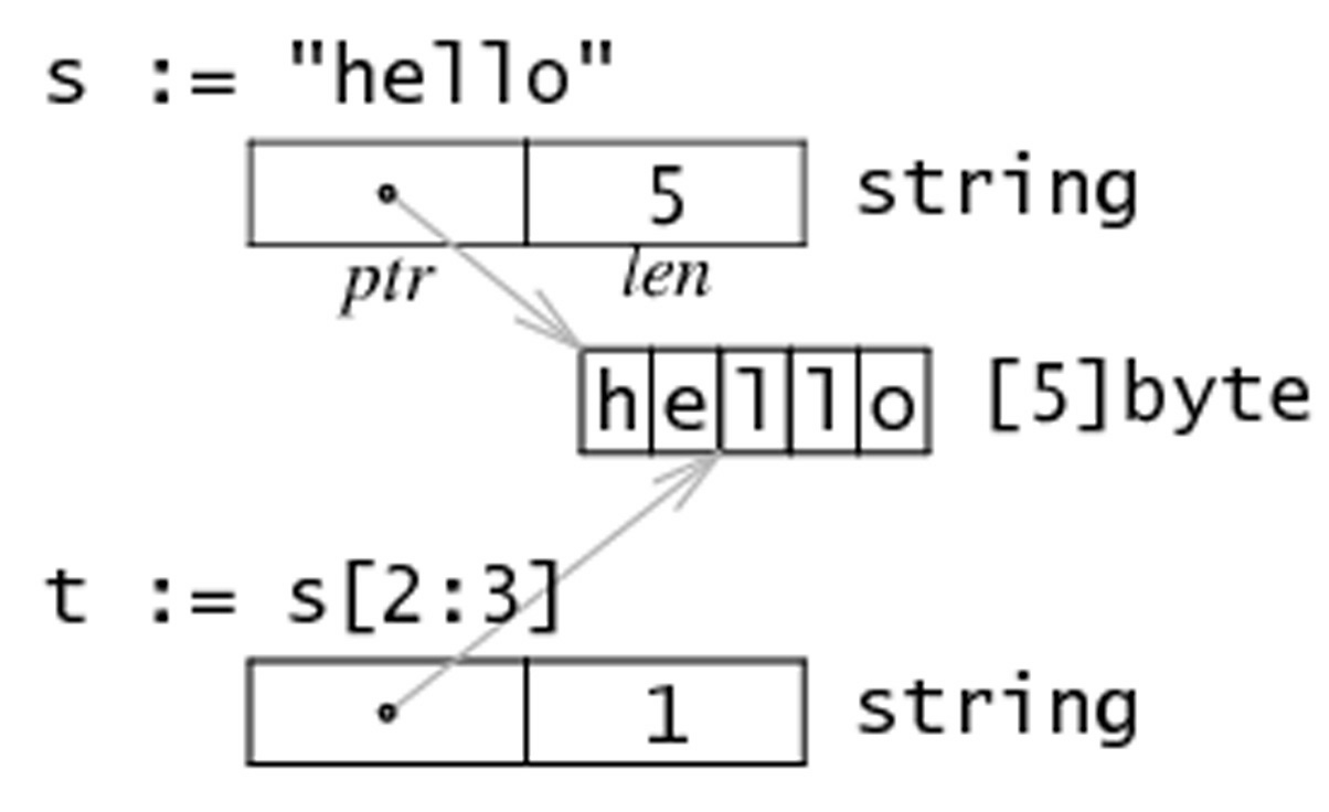 7.6. 字符串、数组和切片的应用