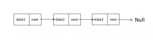 数据结构与算法分析——链表