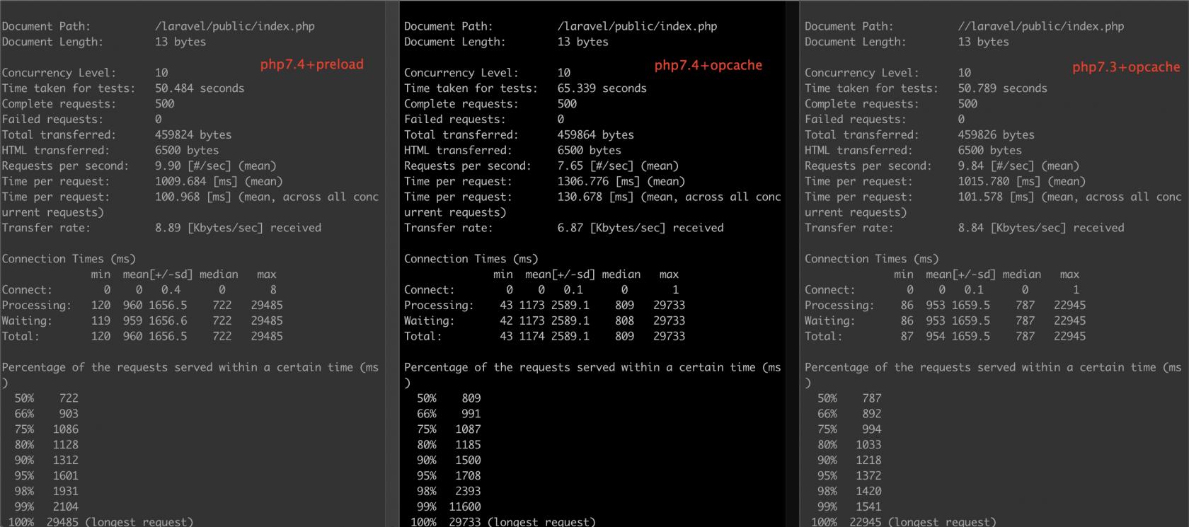 PHP7.4 Preload 性能测试