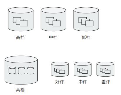 ES 笔记三十八:Bucket & Metric 聚合分析及嵌套聚合
