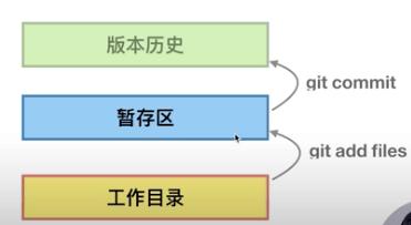 Git学习之命令详解
