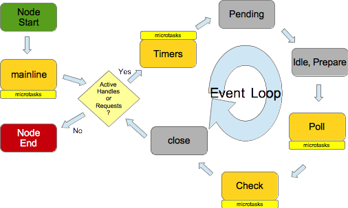 Node application lifecycle
